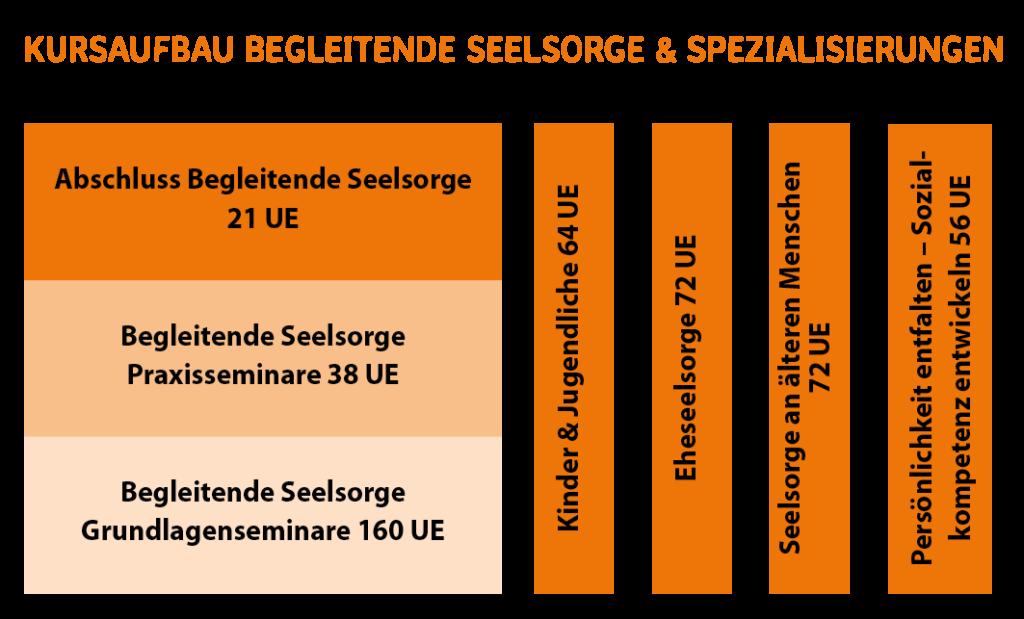 Kursaufbau Begleitende Seelsorge & Spezialisierungen